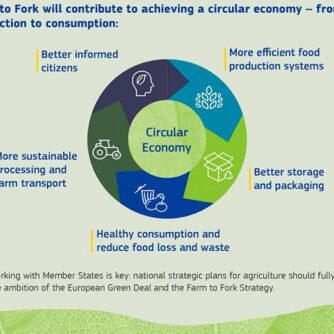 20 травня ЄС презентує аграрну стратегію «Від ферми до виделки»