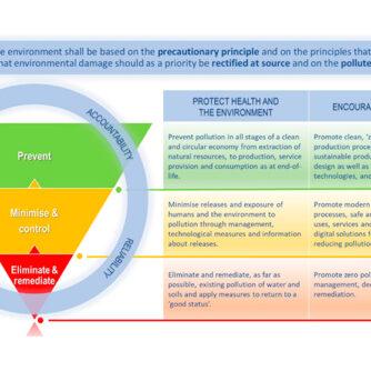 ЄС прийняв План дій з нульового забруднення