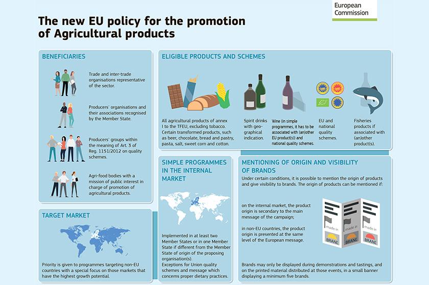 Євросоюз переглядає політику промоції та маркетингові стандарти для сільськогосподарських харчових продуктів